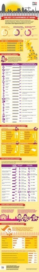 How To Stay Happy In Your Job [INFOGRAPHIC] | Emotional Intelligence Quotient | Scoop.it