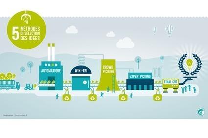 5 méthodes de management des idées | Yoomap | Open & Social Innovation | Scoop.it