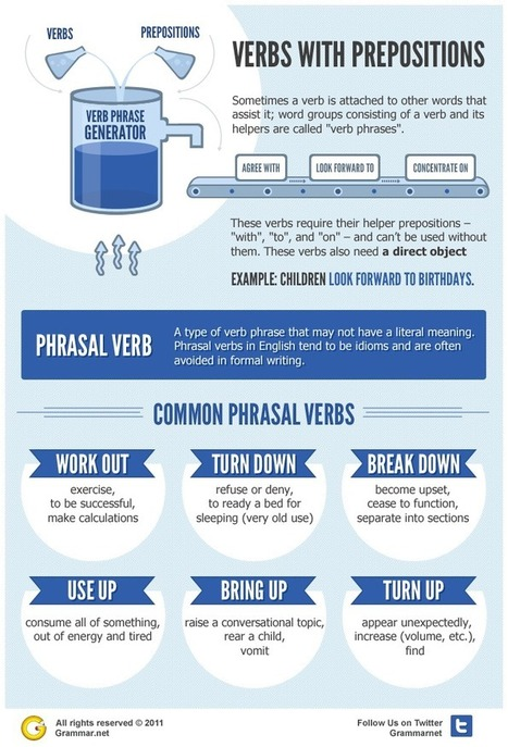 English Grammar Gems: 6 Common Phrasal Verbs and their different meanings | English with a Twist | Taalonderwijs | Scoop.it