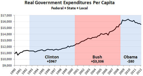 Government Spending is Down in the Obama Era | Election by Actual (Not Fictional) People | Scoop.it