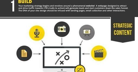 How to start with #Inbound #Marketing (#infographic) | Digital Asset Value | Scoop.it