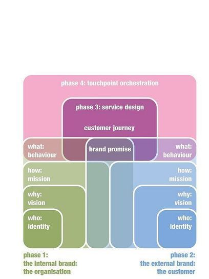 Another fine Service Design Model. | Designing  service | Scoop.it