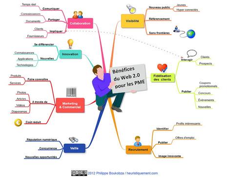 Olivier Berard - Time2change2 | RH numérique, médias sociaux, digital et marque employeur | Scoop.it