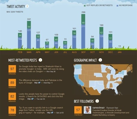 Create an Infographic with your Twitter Activity | Social Media Mashup | Scoop.it