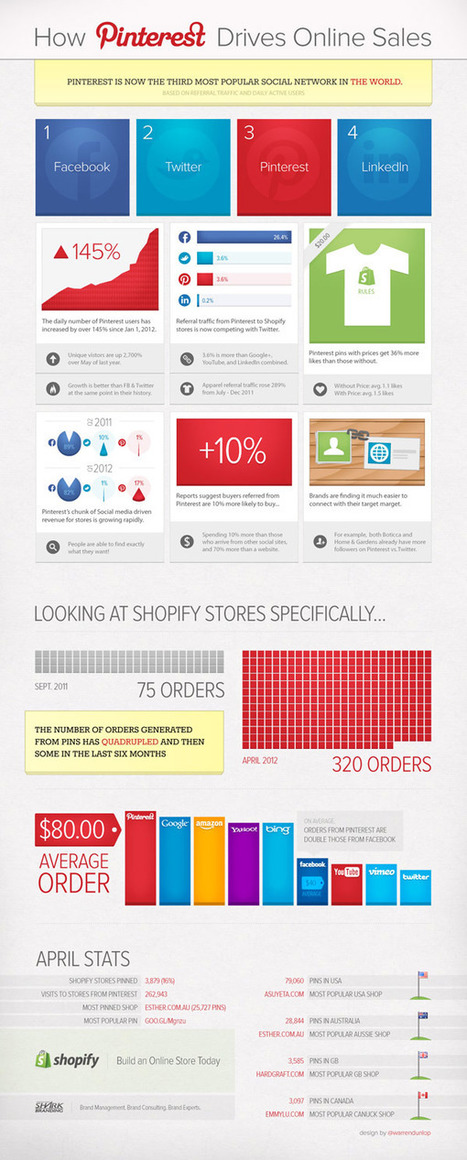 How Pinterest Drives More Online Sales Than Other Network [Infographic] | | PINTEREST Watch - Curated by Jan Gordon | Scoop.it