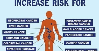Useful Weight Loss Ideas: Obesity and Cancer Risk: Obesity Could Cause 670,000 New Cancer Cases By 2035 | Useful Weight loss Ideas | Scoop.it