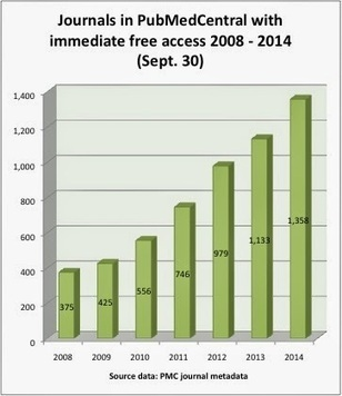 The Imaginary Journal of Poetic Economics: Dramatic Growth of Open Access September 30, 2014: some useful numbers for open access week | Open is mightier | Scoop.it