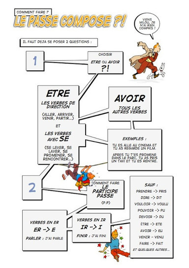 FLE en ESO: Voilà une image utile pour le Passé composé | Le Présent | Scoop.it