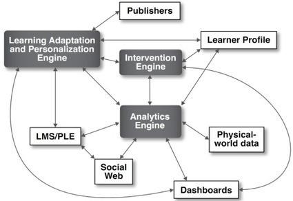 Futuro de la Educación Superior: (...?????????) | Curriculum, Tecnología y algo más | Scoop.it