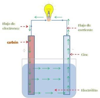 """""""Ideas para salir de pobre"""": Como generar tú propia energía (energía libre, casera y infinita)   Casa ecológica o autosuficiente.   Scoop.it"""