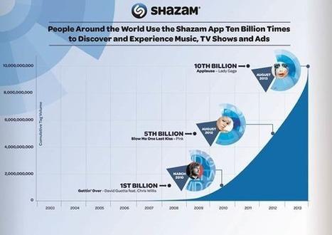 Shazam génère 10% des achats de musique en ligne   digital technologies in classical music & opera   Scoop.it
