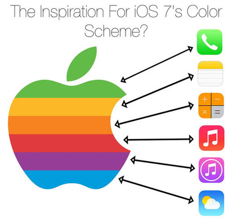 Connect the Dots from Apple's Rainbow Logo and iOS 7's Color Scheme - The Mac Observer | Color for publication design | Scoop.it