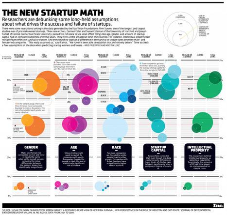 Dit maakt startups succesvol   Creative Feeds   Scoop.it