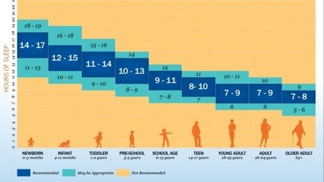 Experts reveal new sleep requirements for different age groups | Society & Culture | Scoop.it