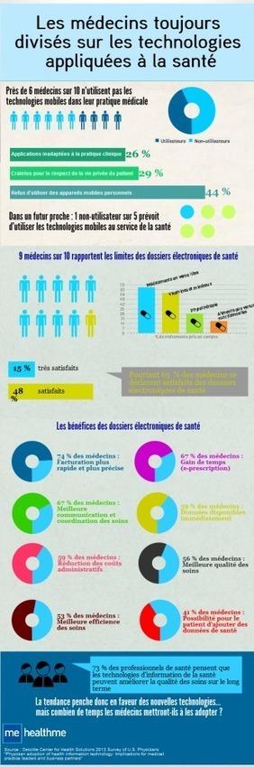 Infographie : médecins et technologies appliquées à la santé | Infographies santé | Scoop.it