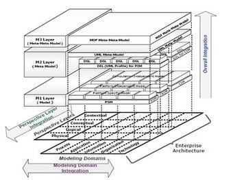 Arquitectura Empresarial, Tecnologías e Integración: Automatización de Procesos y Siglas | Arquitectura Empresarial | Scoop.it
