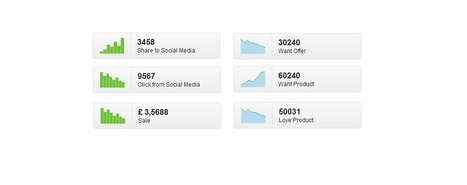WhichSocial.com Launches With New Pinterest Analytics Tool | Pinterest | Scoop.it
