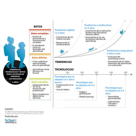 Retos y tendencias para las escuelas europeas para los próximos 5 años | The Flipped Classroom | TIC y METODOLOGÍA | Scoop.it