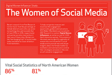 How American Women Use Social Media | Conteaxtualized communications | Scoop.it