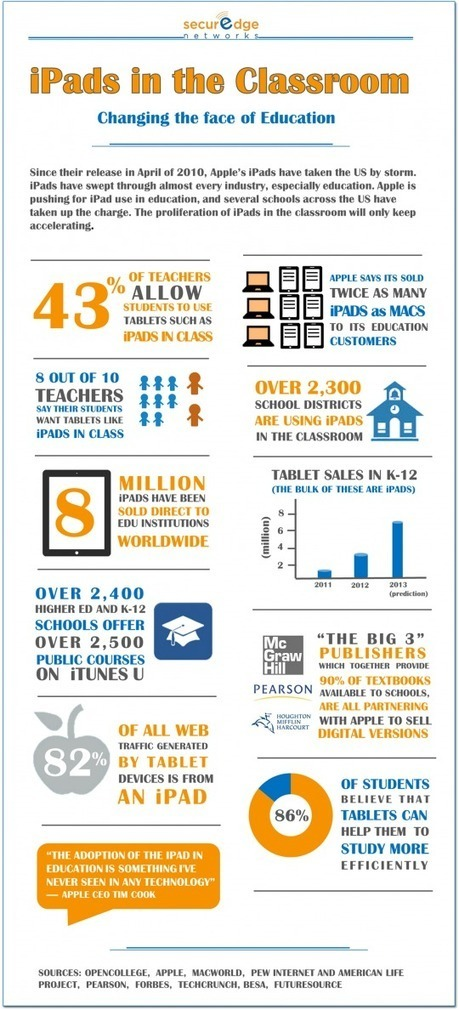 Are iPads changing the face of education? [infographic] | Ebook and Publishing | Scoop.it