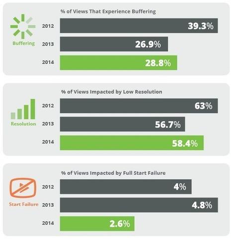 Plus de la moitié des vidéos en ligne sont impactées par un problème de résolution lors de leur diffusion selon Conviva - Offremedia | Veille en communication & marketing | Scoop.it