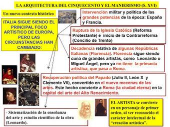 el alto renacimiento y el manierismo - historia del arte | Las tics y  la historia del arte | Scoop.it
