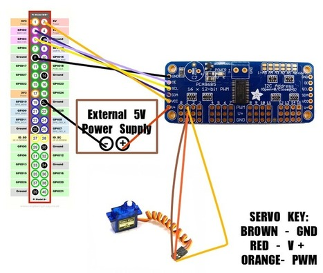 Motion-controlled Servos with Leap Motion & Raspberry Pi   Raspberry Pi   Scoop.it