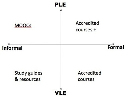 The VLE vs. PLE debate | The_PLE | Scoop.it