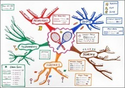 Mindmapping for beginners | Medic'All Maps | Scoop.it