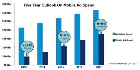 The Mobile Makeover Of Digital Marketing | mHealth- Advances, Knowledge and Patient Engagement | Scoop.it