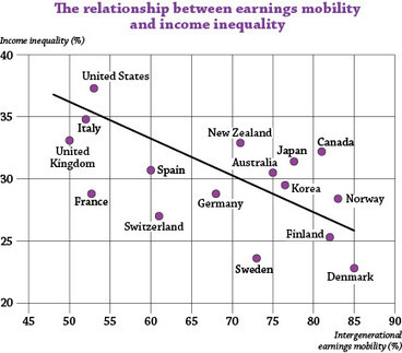 OECD educationtoday: How can education help tackle rising income inequality? | A New Society, a new education! | Scoop.it