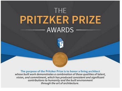 Infographic: The Pritzker Prize 1979 – 2015 | The Architecture of the City | Scoop.it