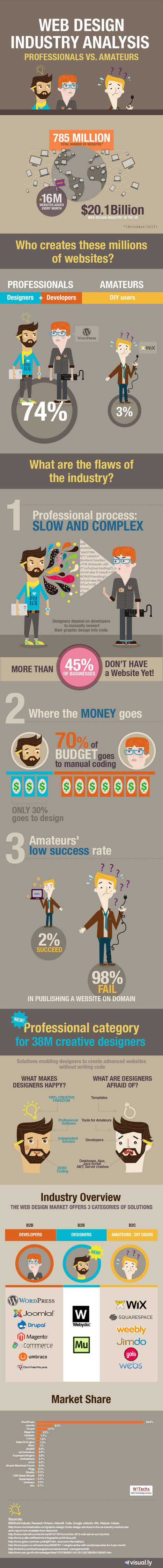 Web Design Industry Analysis – Professionals vs. Amateurs [Infographic] | Web Design | Scoop.it