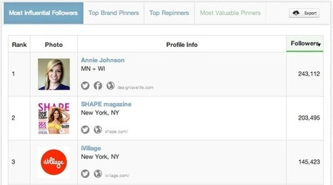 How to Use Pinterest Analytics to Find Fans & Influencers - Tailwind Blog: Pinterest Analytics and Marketing Tips, Pinterest News - Tailwindapp.com | Pinterest | Scoop.it