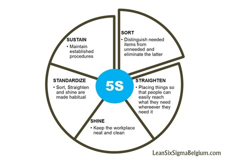 When and How to Use Your Kaizen Event ? - Lean Six Sigma Belgium | Lean Six Sigma, Lean Startup & Agile Skills | Scoop.it