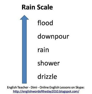 Vocabulary – Rain Scale | Learn English Online with Dimi | online resources | Scoop.it