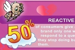 Customer Relationships: Breaking Up Is Hard, Making Up Is Harder [Infographic] | Anand's Social Media News | Scoop.it