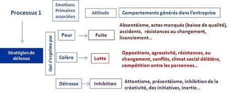 Les neurosciences au service des Managers Humanistes et de l'entreprise: Pourquoi le bien-être au travail serait-il plus avantageux pour l'entreprise que ses contraires ? | Neuromanagement et bien-être au travail : les neurosciences au service des humains de l'entreprise | Scoop.it