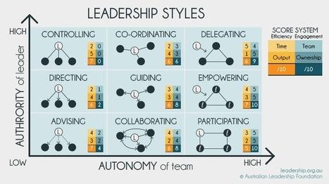 Leadership Models & Tools | DEVOPS | Scoop.it