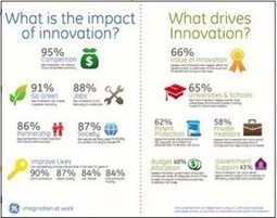 Global Innovation Barometer--2013: Unconventional Strategy Unlocks New Drivers for Innovation | Innovation | Scoop.it