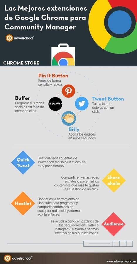 Extensiones de Chrome para Community Manager #infografia #infographic #socialmedia   Redes sociales y #biblioteca   Scoop.it