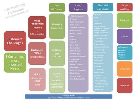 Génération de leads | btobconnected.com | SOLUTIONS MARKETING ET PME | Scoop.it