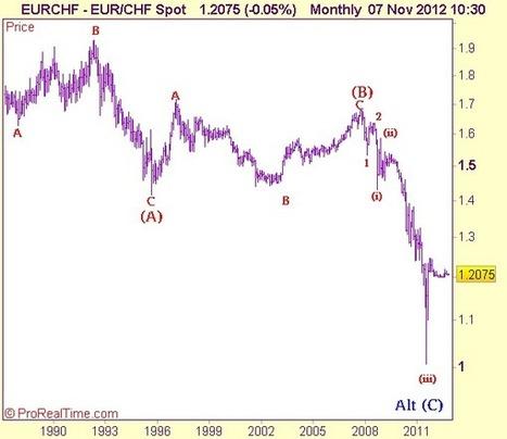Elliott Wave Analysis EUR/CHF -SNBCHF.COM | Swiss Franc | Scoop.it