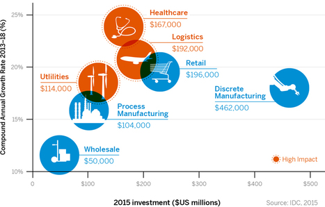 How Quickly Are Industries Adopting the Internet of Things?   Intelligent Insight   Scoop.it