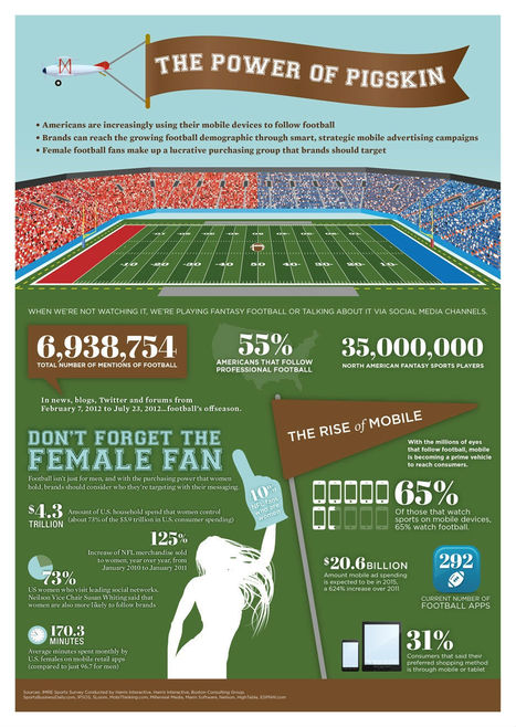 Pro Football Is Most-Followed Sport on Mobile Devices [INFOGRAPHIC] | sports | Scoop.it