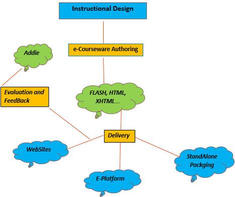 Elearning Solutions | QAIT DevLabs | Scoop.it