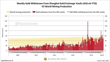 Chinese Gold Demand 418 Tonnes YTD, West Confused | In Gold We Trust | Gold and What Moves it. | Scoop.it