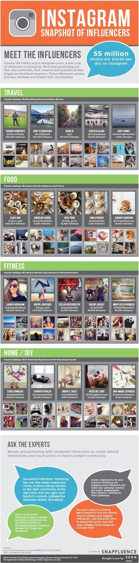 Snapshot Of Top Instagram Influencers [INFOGRAPHIC] | digital marketing strategy | Scoop.it