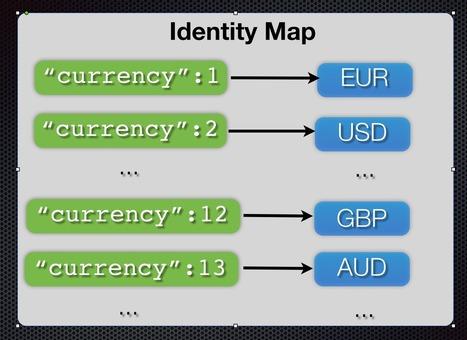 Rich Object Models and Angular.js: Identity Maps | Angularjs | Scoop.it