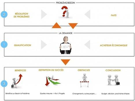 Comment décrocher une mission de conseil en 3 étapes ? | PRO | Scoop.it